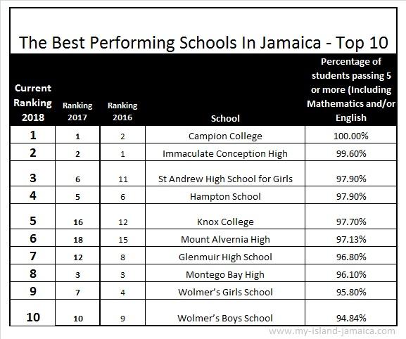 2018 2019 Ranking Of High Schools In Jamaica