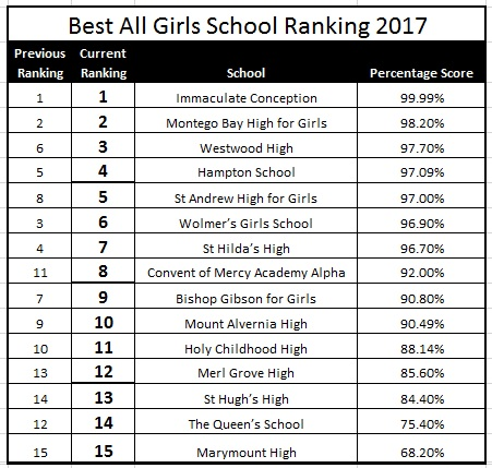 jamaican best all girls school 2017