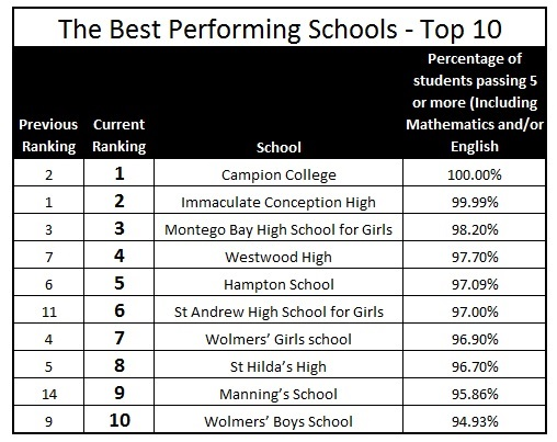 jamaican school ranking 2017 - top 10