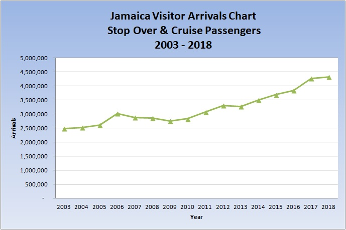 how_many_tourist_visit_jamaica_in