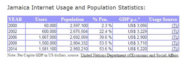 internet_usage_in_jamaica