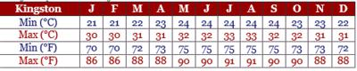 Courtesy of Climates to travel.com.   Chart shows the various levels of temperature annually in the capital city, Kingston