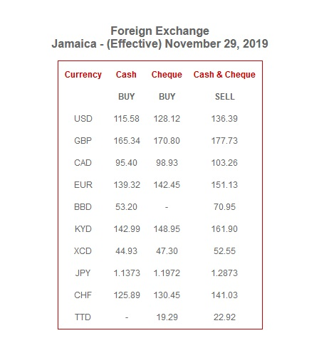 The Jamaica Exchange Rate Today Plus