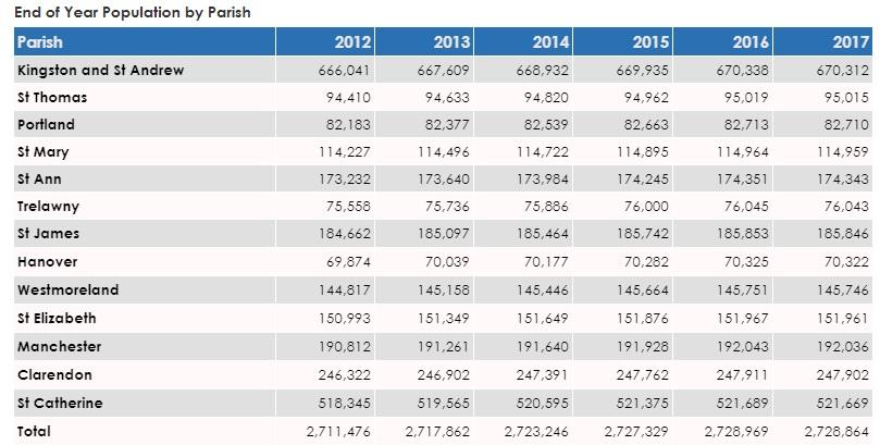 jamaica_population_by_parish_2017