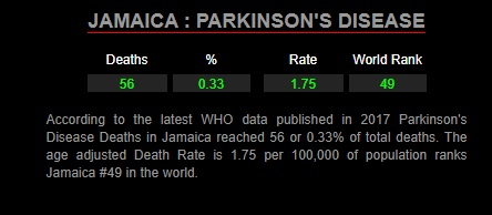 parkinsons_disease_in_jamaica_0.33_percent_2017