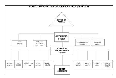 jamaican court structure