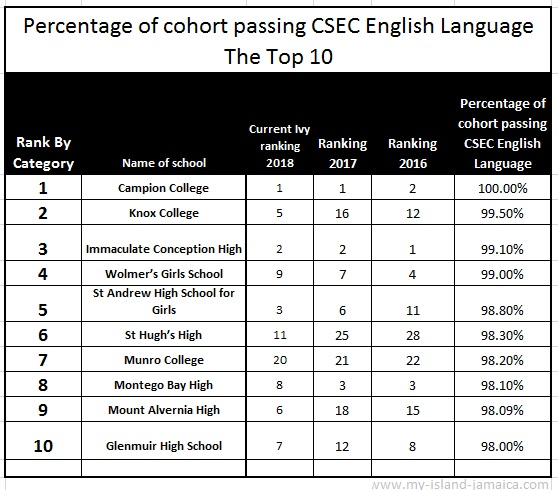 2018 ranking of high schools in Jamaica by English language passes