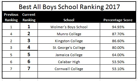 jamaican best all boys school 2017