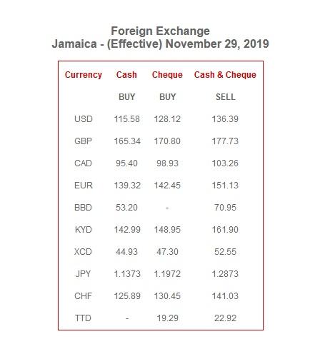 jamaica_exchange_rate__scotia_bank
