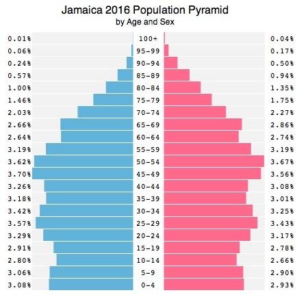 jamaica_population_2016