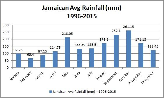 jamaican_rainfall_1996_2015_chart
